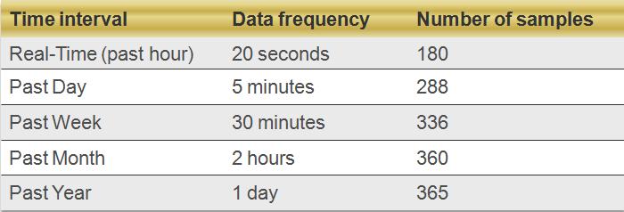 vcenter_data